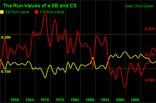SB-CS Run Values