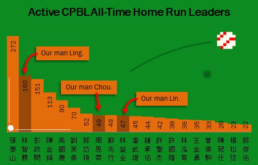 CPBL HR leaders