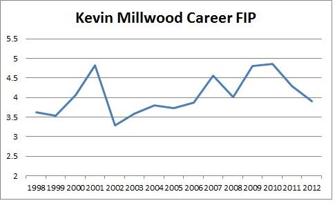 Millwood FIP