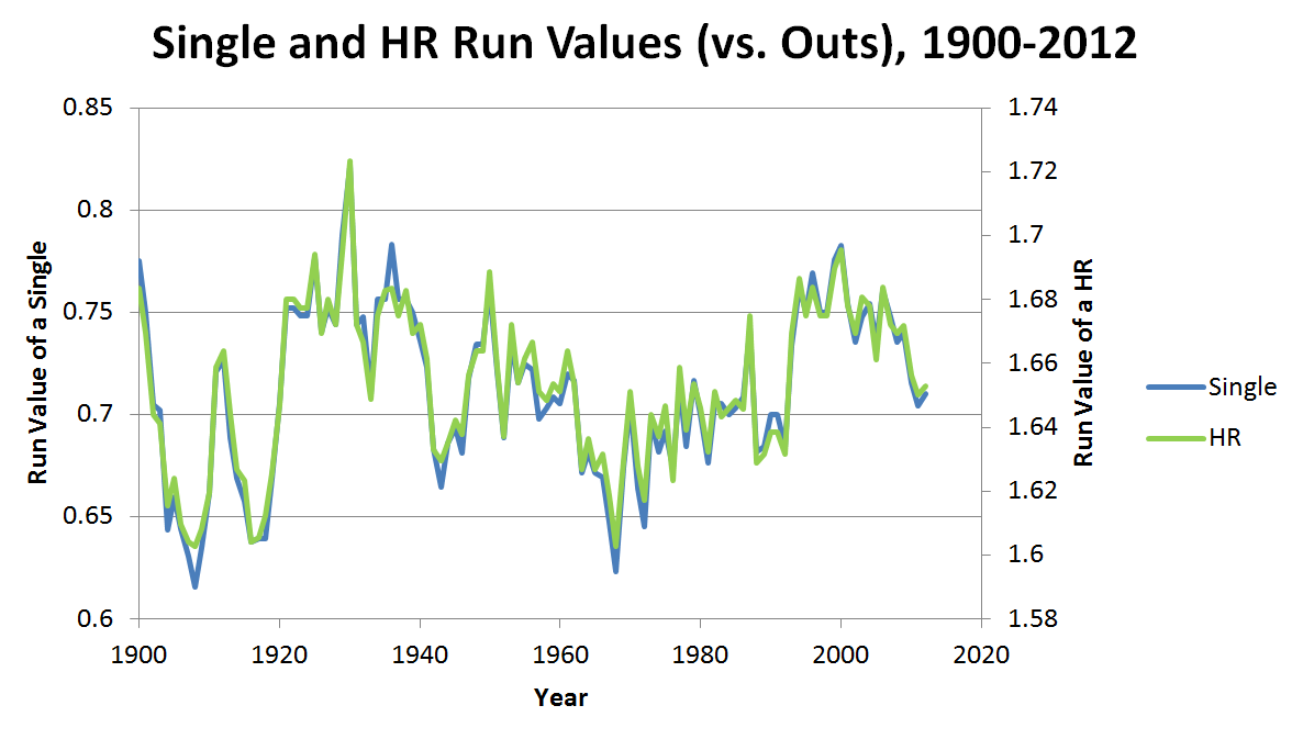 Single and HR values2