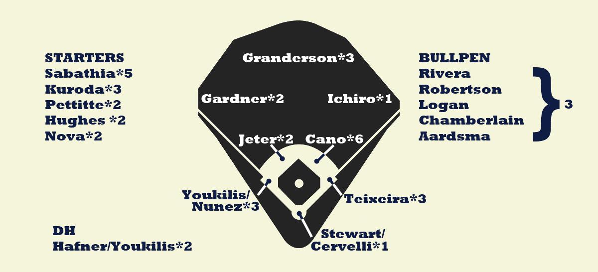 Yankees Depth
