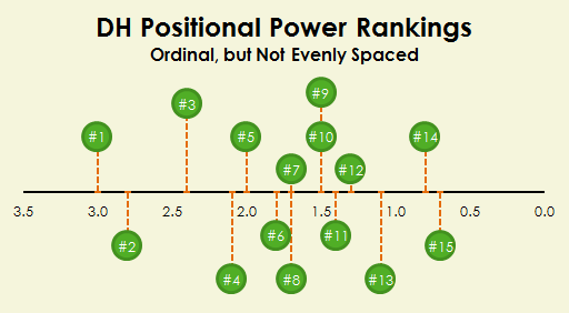 DH Power Rankings