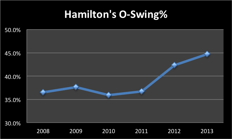 HamiltonOSwing