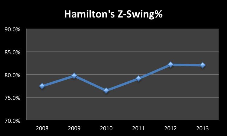 HamiltonZSwing