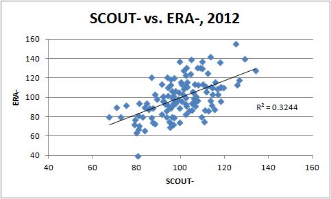 SCOUT- vs ERA-, 2012