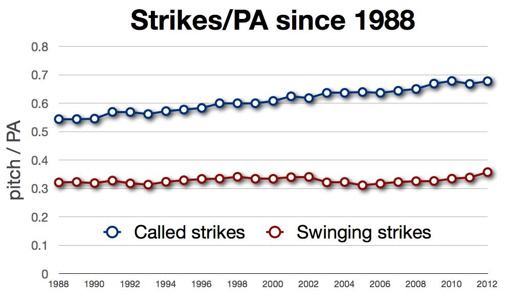 Strikes:PA
