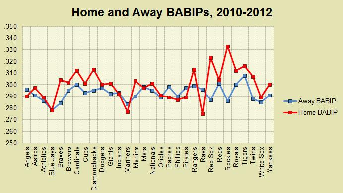 2010-13 Home and Away BABIPs
