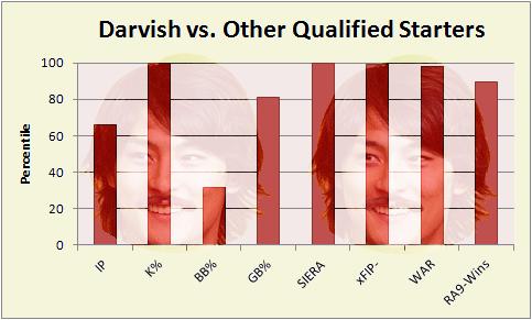 Darvish Graph
