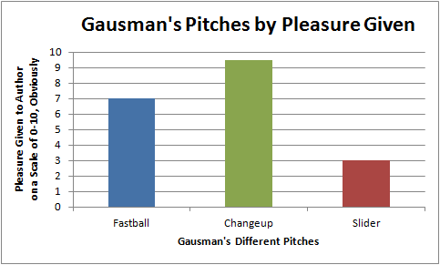Gausman Pleasure