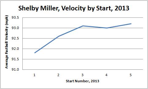 Miller Graph 1