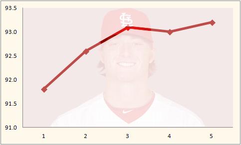 Miller Graph 2