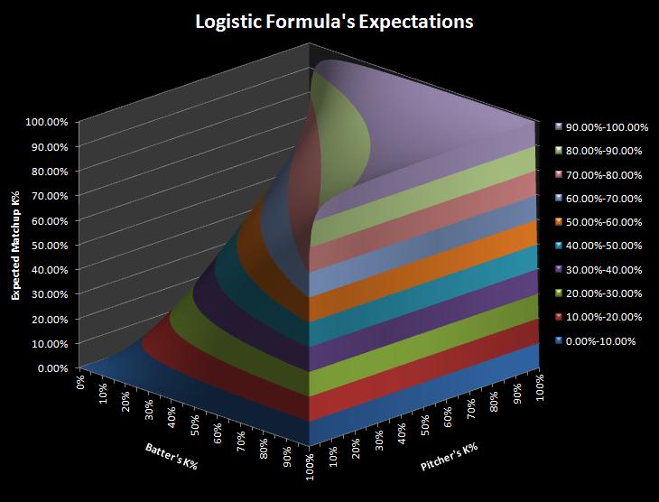 K logistic