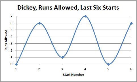 Dickey Chart