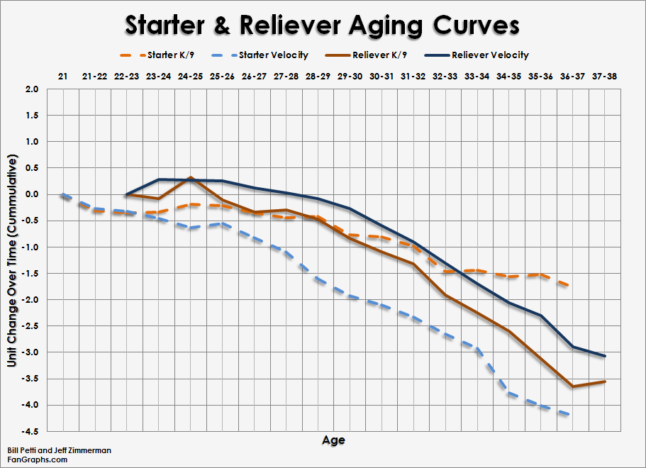 Pitcher_Curves_Starter-Reliever-Comp-K9