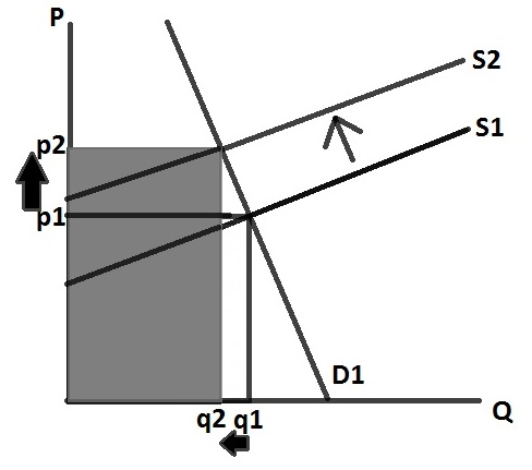 demand and supply3