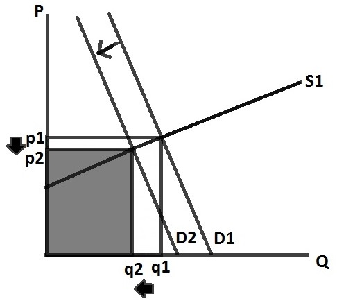 demand and supply4