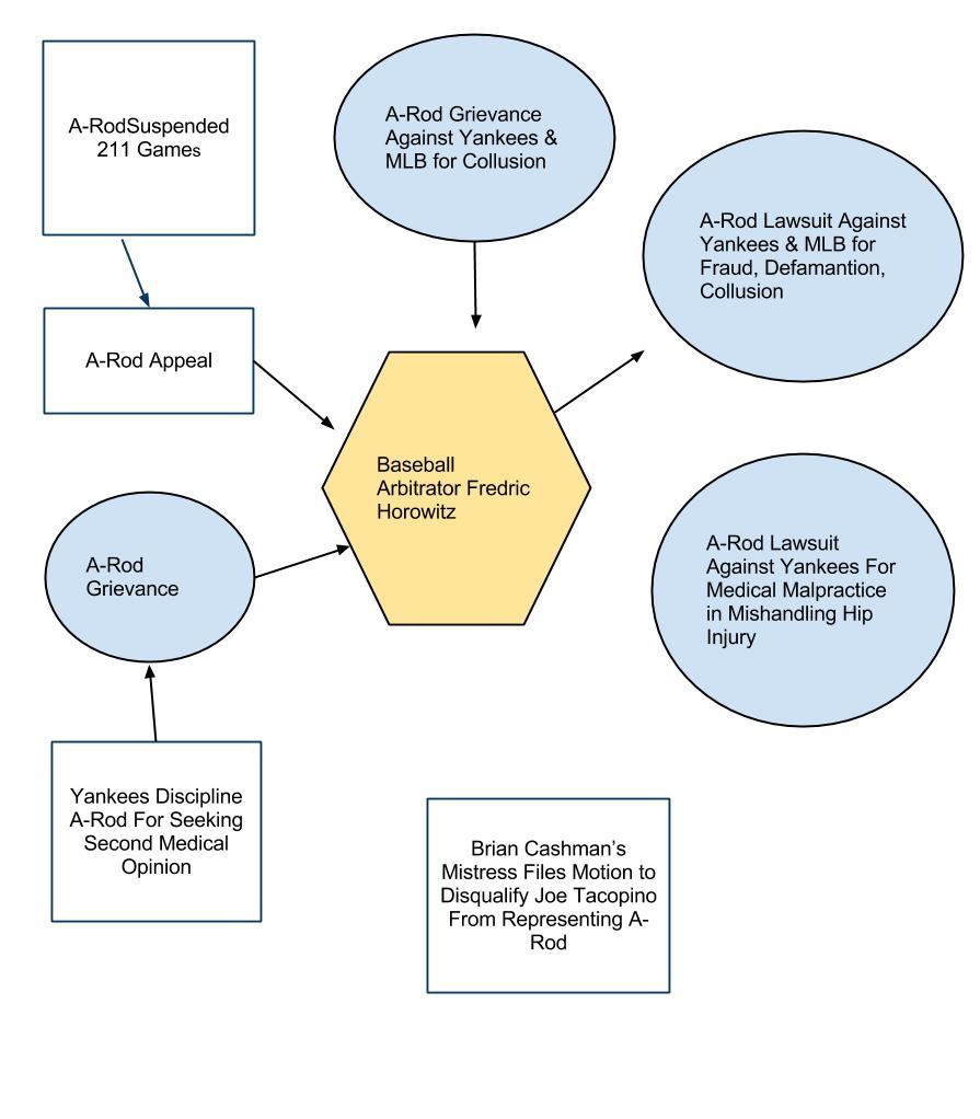 A-Rod Legal-Morass Flow Chart (1)