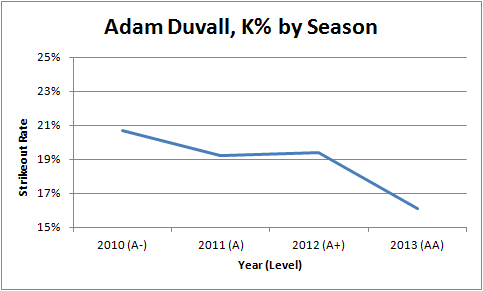 Duvall Strikeout Rate Graph New