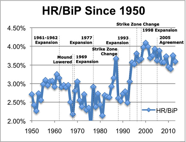 HRBiPsince1950annotated