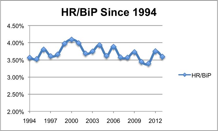 HRBiPsince1994