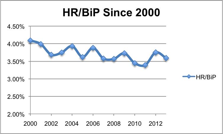 HRBiPsince2000