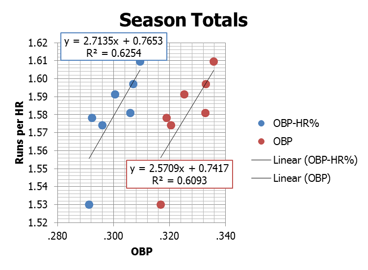 League-Wide Correlations