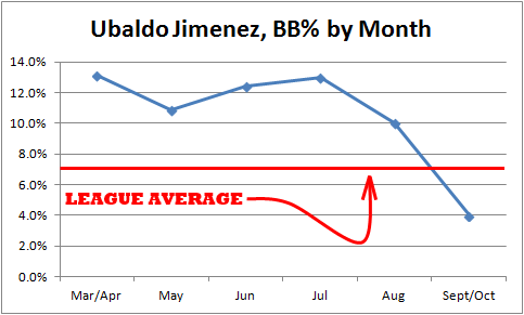 BB per Month