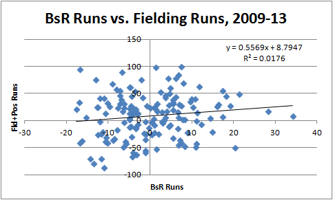 BsR and Fielding Runs