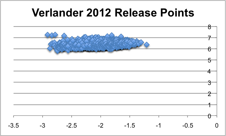 Verlander2012