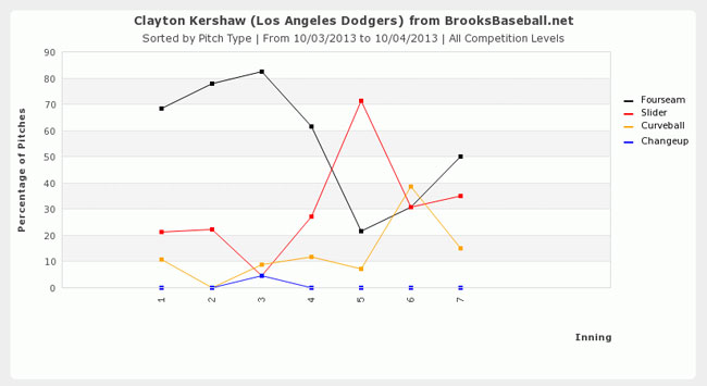 kershaw_pitchusage_nlds2013-gm1