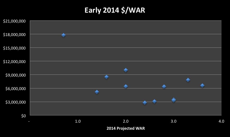 2014$WAR