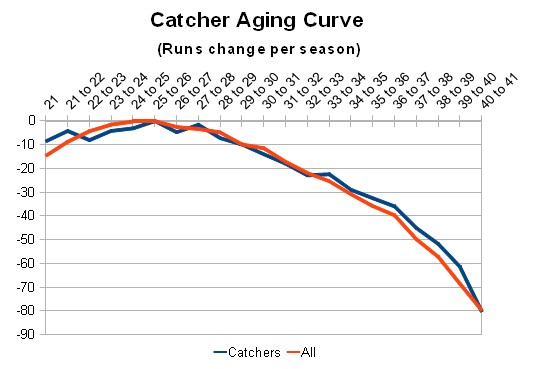 4dave_catcher_aging