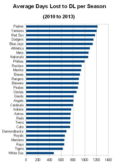 2013 Disabled List Team Data | FanGraphs Baseball
