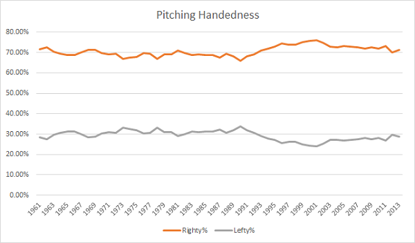pitchinghandedness