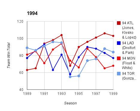 1994 Top Prospect Duo Team Ws & Ls