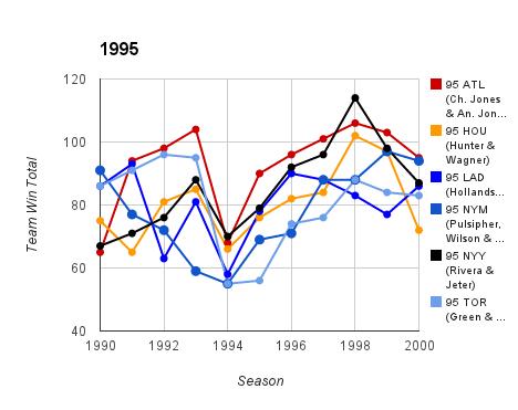1995 Top Prospect Duo Team Ws & Ls
