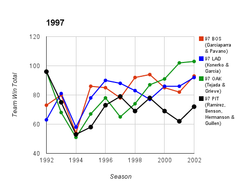 1997 Top Prospect Duo Team Ws & Ls