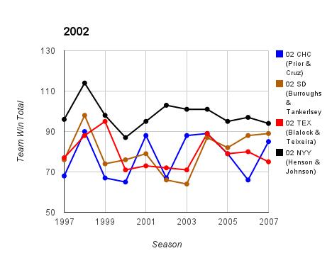2002 Top Prospect Duo Team Ws & Ls