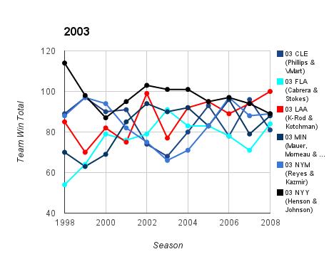 2003 Top Prospect Duo Team Ws & Ls