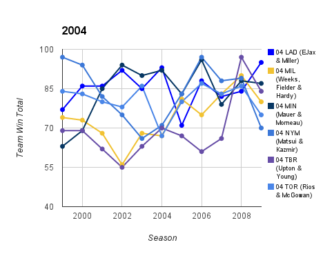 2004 Top Prospect Duo Team Ws & Ls