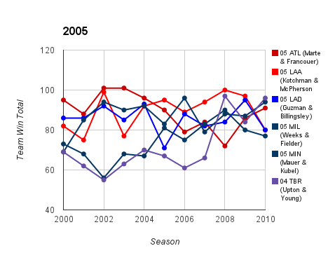 2005 Top Prospect Duo Team Ws & Ls