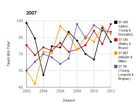 2007 Top Prospect Duo Team Ws & Ls