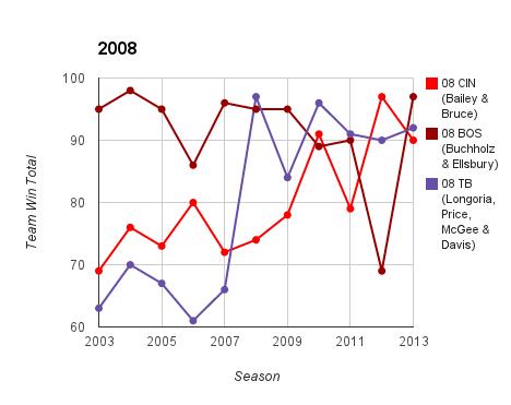 2008 Top Prospect Duo Team Ws & Ls