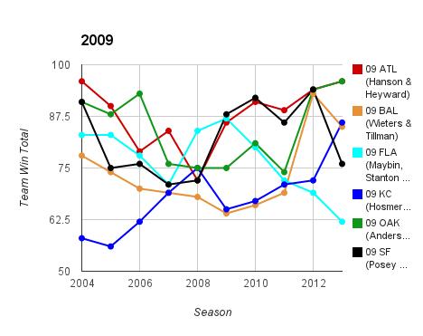 2009 Top Prospect Duo Team Ws & Ls