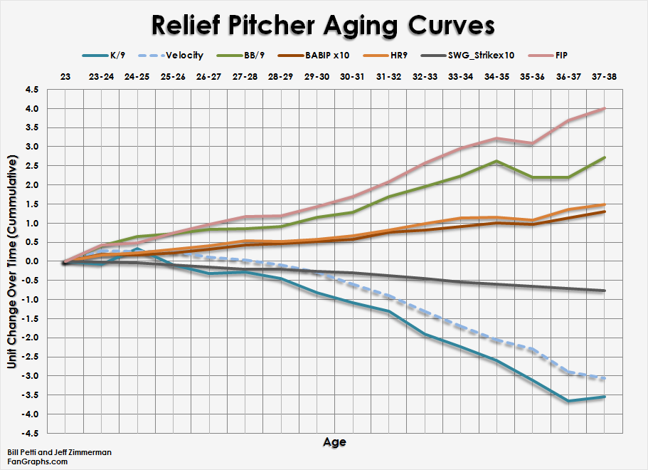 Pitcher_Curves_Relievers