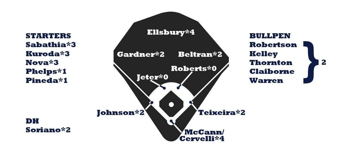 Yankees Depth Chart