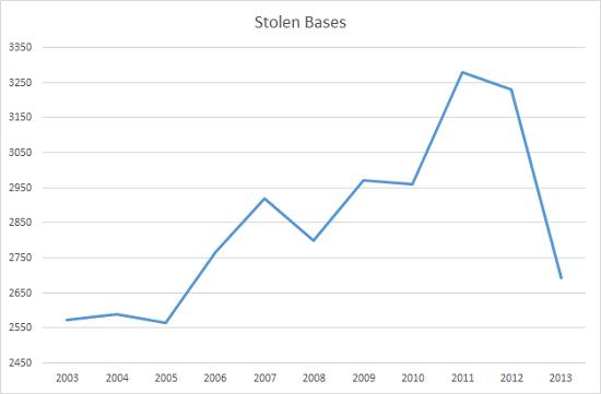 stolenbases