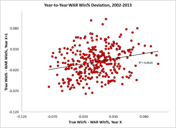 warwinpercentdeviation