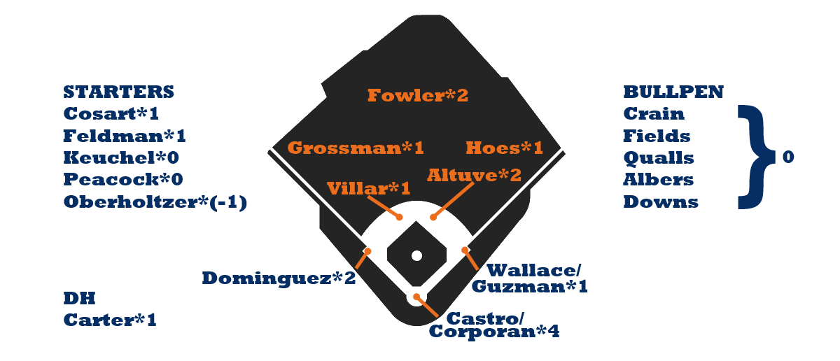 Astros Depth