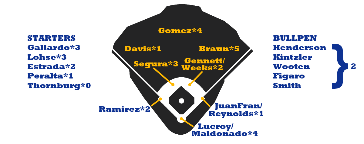 Brewers Depth